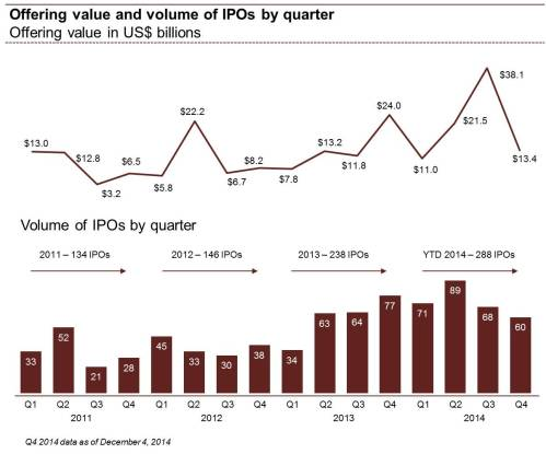 q4-2014-ipo-watch-press-release--value-and-volume-of-ipos-by-quarter