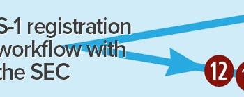 Ipos and transactions dec 26 30 plus 2017 edgar filing ipos and transactions march 14 18 plus ipo workflow whitepaper sciox Images