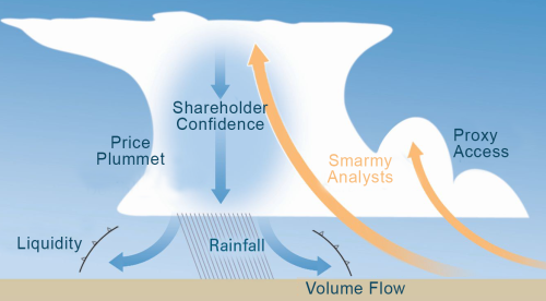 "Click here to download the ""Weather an Economic Storm"" whitepaper."