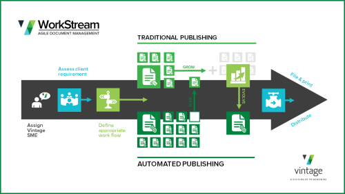 WorkStream-Integrates-Traditional-and-Automated-Publishing-for-Mutual-Funds_V3