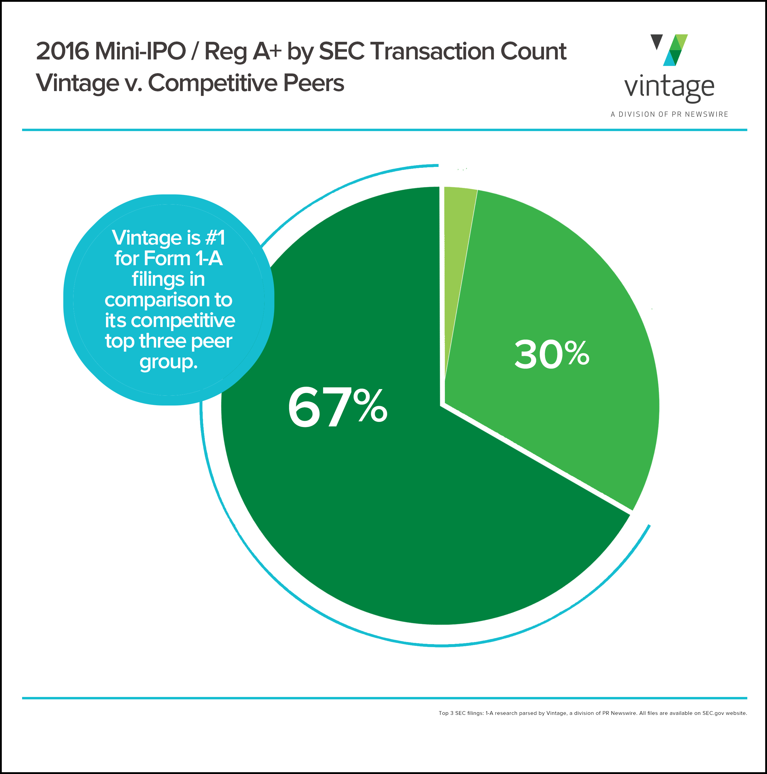 Vintage Dominated the Mini-IPO Registration Process Throughout ...